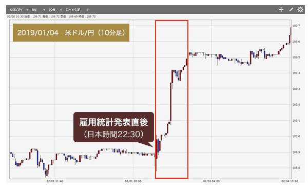 為替 レート 世界 の 株価