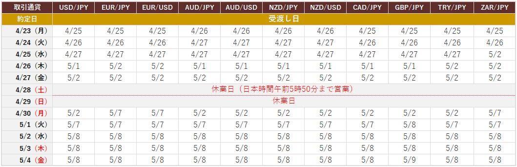 4月23日~5月4日における取扱い通貨ごとの約定日と受渡し日