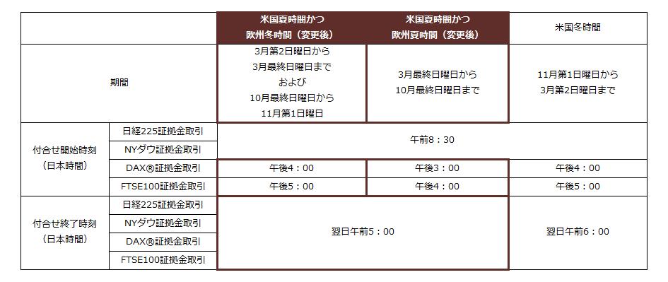 M2J株価指数CFD|夏時間